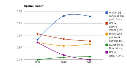 Teknopatometroa: oporrak online ala offline? (2013) 2